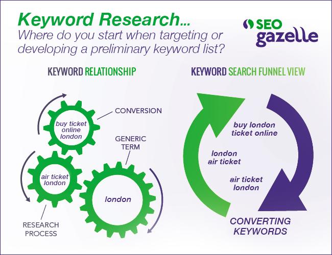 seo gazelle keyword research diagram